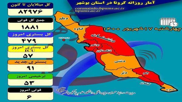 داغی که کرونا بر دل 6 خانواده بوشهری گذاشت